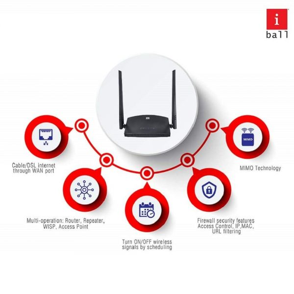 iBall 300M MIMO Wireless-N Broadband Router 300 2